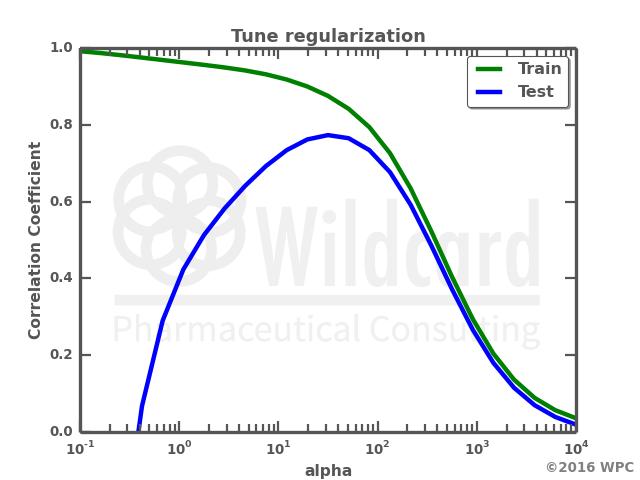 Tuning Curve