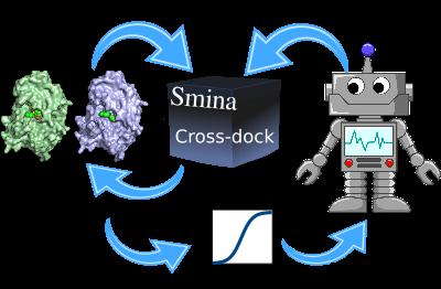 Illustration of Docking Machine Learning algorithm