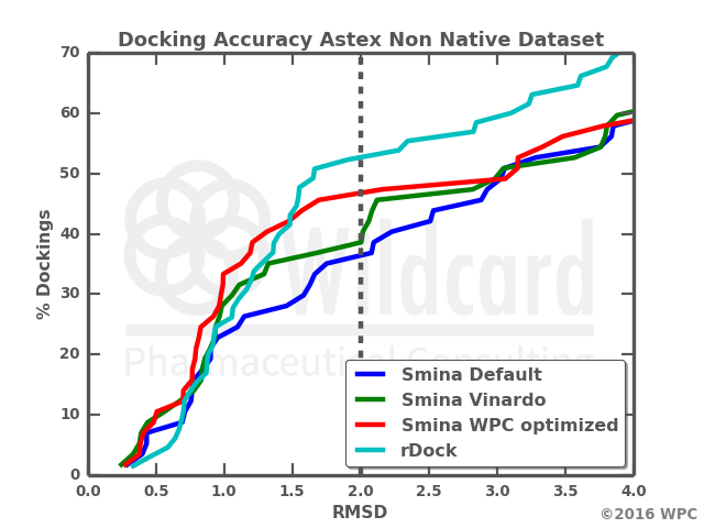 Docking Accuracy comparison, rDock, Smina, Vinardo Vina