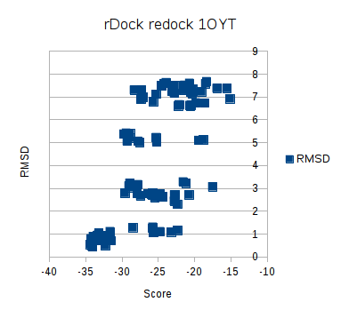 rDock 1OYT redock plot