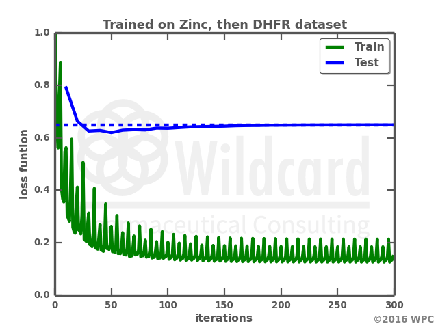 Learning transfer from Zinc database to DHFR inhibitors on a Recurrent Neural Network
