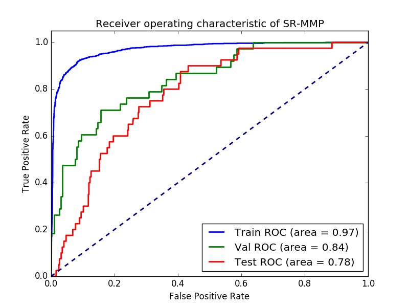 ROC curve of the tox predictions of the neural network