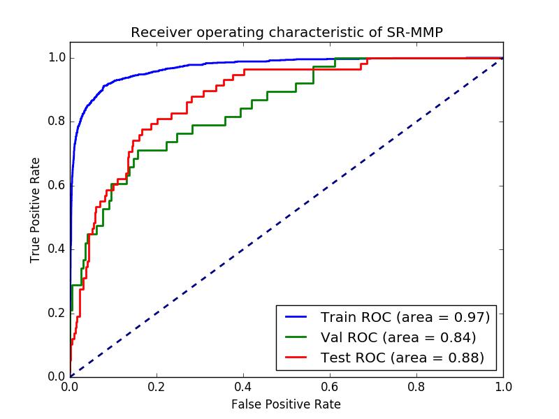 AUC ROC curves for the optimized model