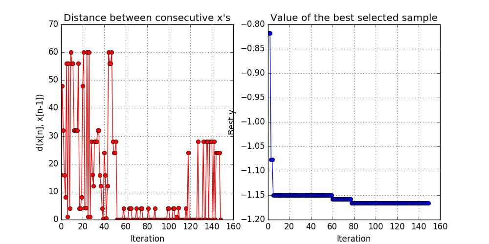 Convergence plot from GPyOpt