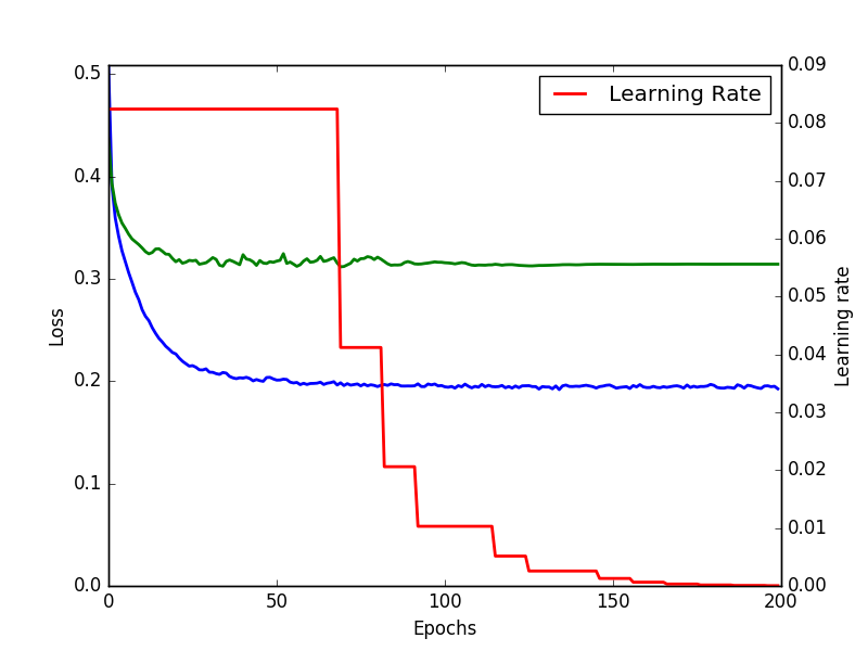 how to train a neural network