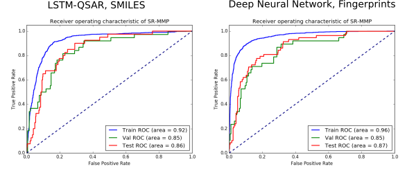Comparison of LSTM-QSAR modelling using SMILES as input vs. a traditional Neural Network modelled using molecular fingerprints
