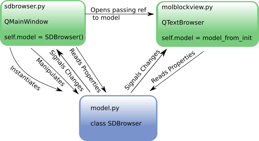 rdkit browser MVC model