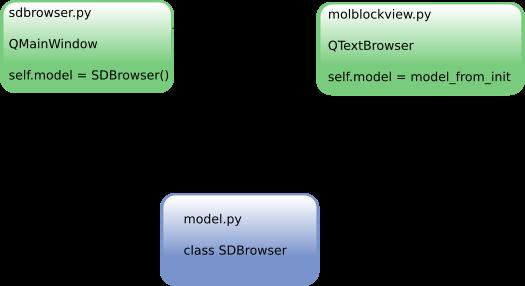 rdkit browser MVC model