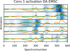 Activations of the five most active kernels (neurons) in the first convolutional layer when analyzing the reference spectrum (orange), the activations is shown as the blue shades and the green curve.