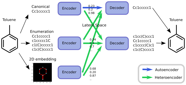 Chemical Heteroencoders trans-code between different formats or versions of the same molecule