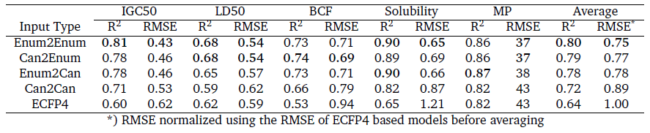 QSAR performance on the held-out test for ECFP4, autoencoder and heteroencoder derived descriptors.