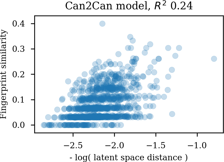 Comparing molecular similarities as Morgan tanimoto coefficients with latent space Euclidian distances