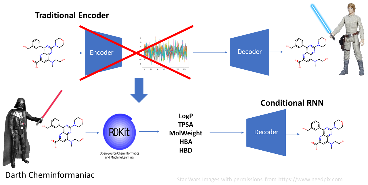Illustration of how to change an autoencoder architecture into a conditional RNN